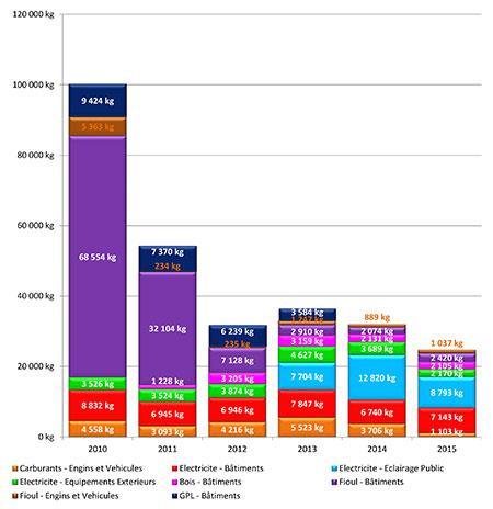 Émissions annuelles de CO2 (kg équiv. CO2) saillans 2010-2017