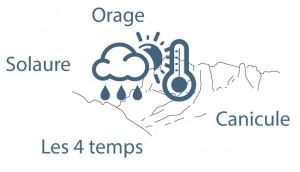 lexique météo Saillans maurice